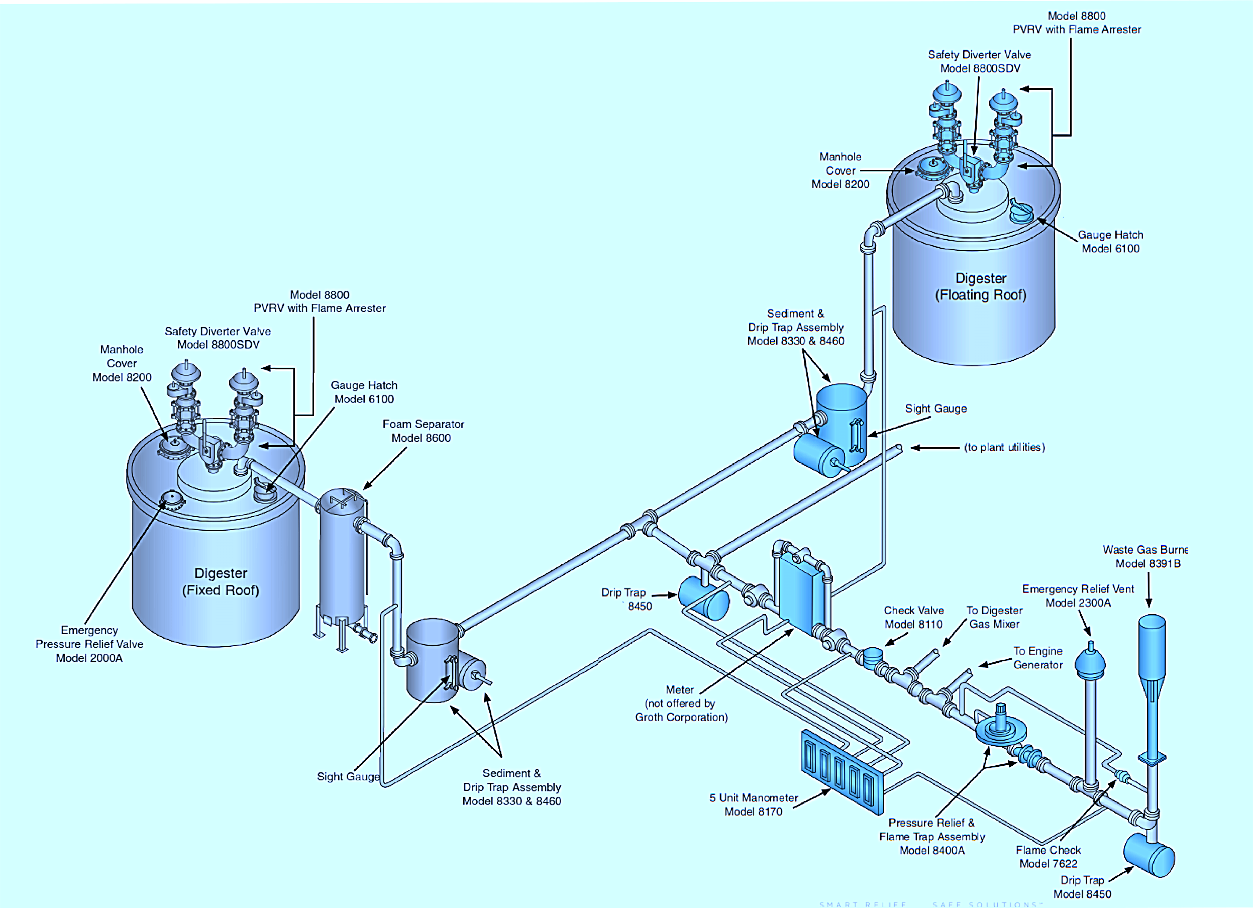 Bio Gas Control And Safety Equipment Systems Assentech Limited General Vacuum Diagram This Schematic Is For Presentation Purposes Only Not Intended To Represent A Specific Design Please Contact Us Complete Product