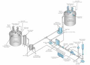 TYPICAL FLOW AND INSTALLATION DIAGRAM SHOWING A MULTIPLE DIGESTER GAS SYSTEM