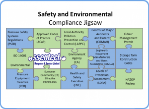Safety and Environmental Compliance Jigsaw