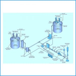 BIO-GAS Control andsafety systems