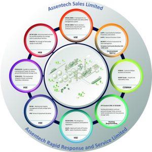 Storage tank Emissions control, Legislative Compliance Industry Standard