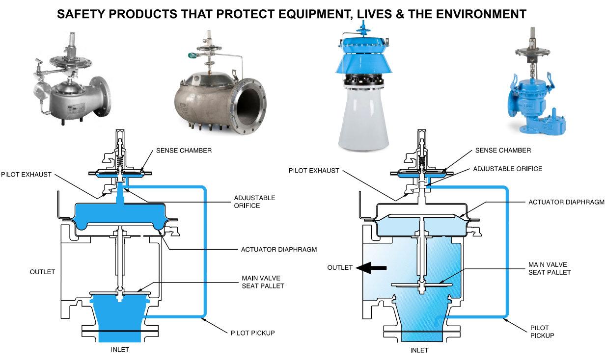 Pilot operated pressure vacuum relief valves working principle and advantages