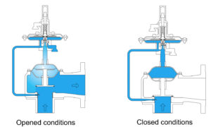 The use of Pilot Operated Relief Valves permits an operating pressure closer to the maximum allowable working pressure of the tank. High operating pressures reduce evaporation and total venting volume, thereby reducing product loss. cost of processing emissions, protecting the environment and promote safety.